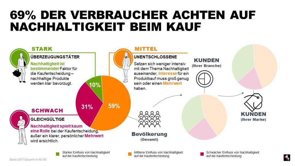 Grafik - Kaufentscheidung Nachhaltigkeit, Quelle: Facit Research