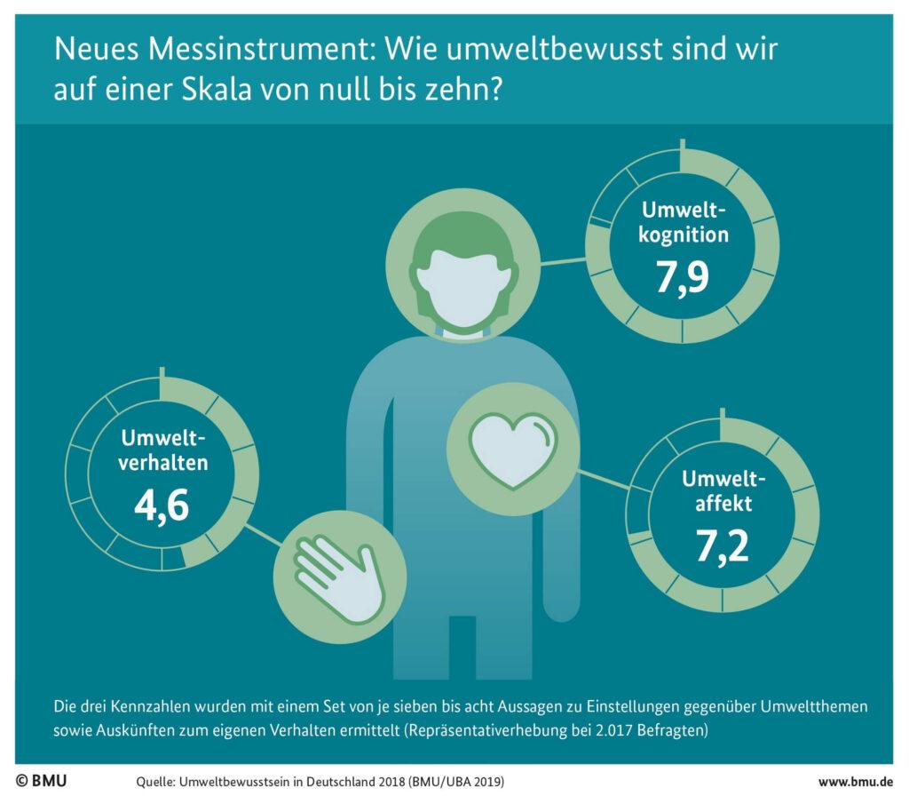 Grafik - Umweltbewusstsein in Deutschland