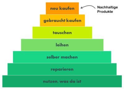 Pyramide Nachhaltiger Konsum